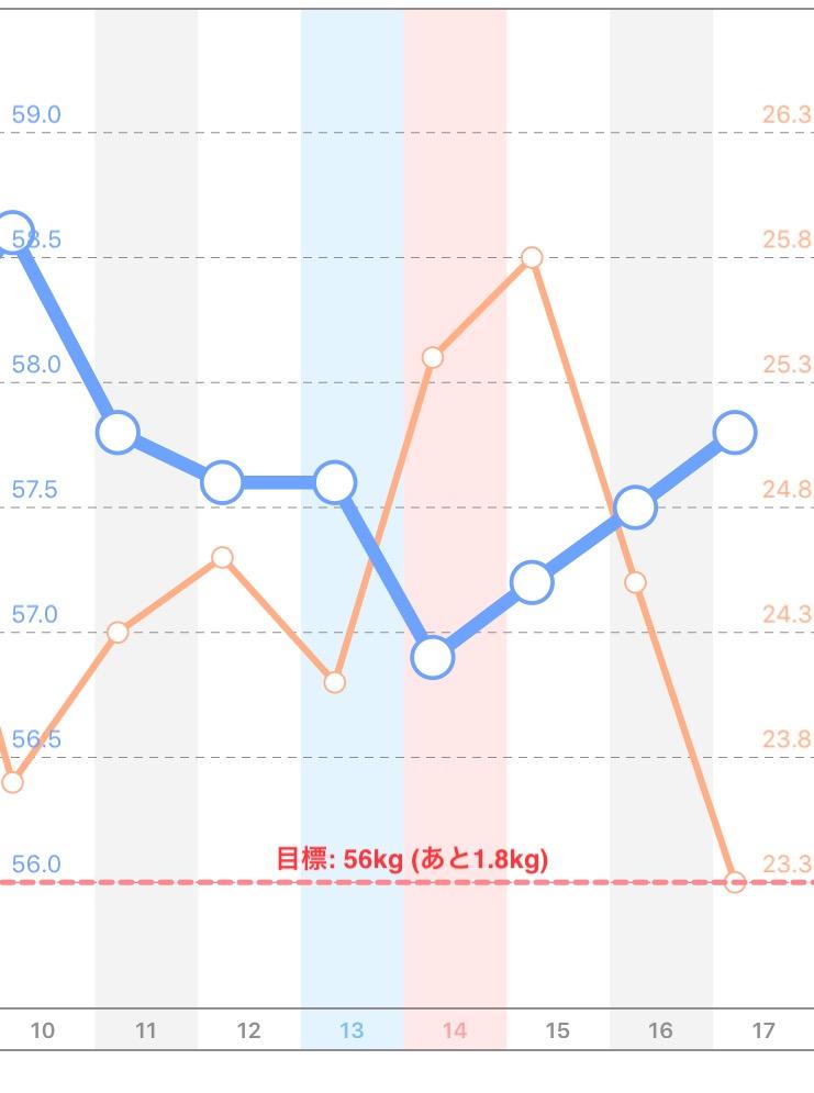 ダイエット2週目の体重、体脂肪率グラフ