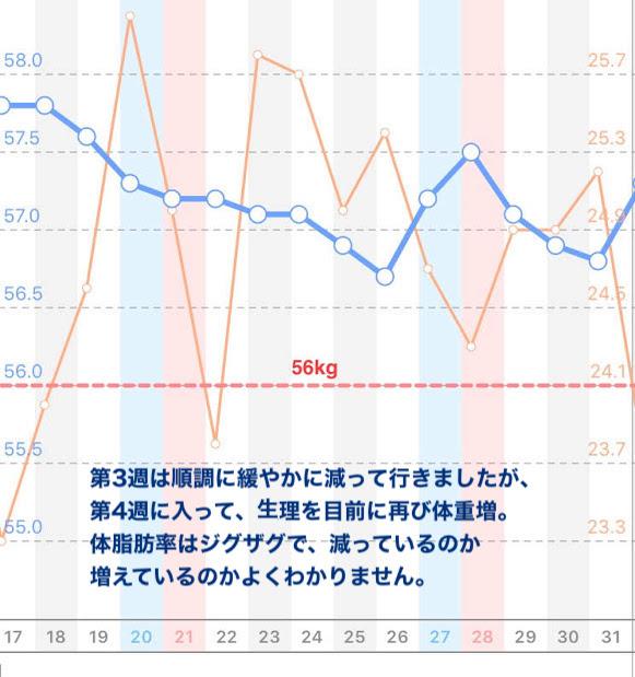 第3週は順調に緩やかに減って行きましたが、 第4週に入って、整理を目前に再び体重増。 体脂肪率はジグザグで、減っているのか 増えているのかよくわかりません。