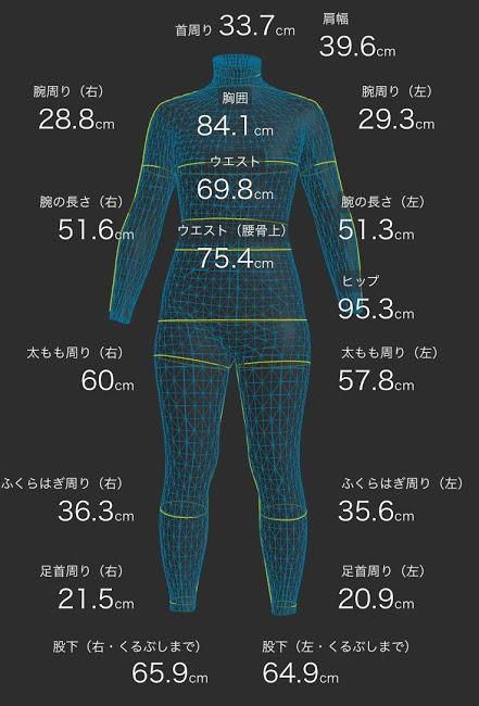 ダイエット開始後3ヶ月のデータ