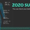 【ZOZOスーツ】ダイエット用にボディサイズ記録!6回目