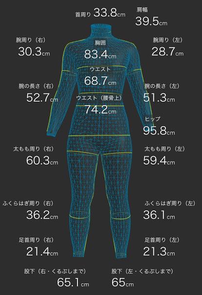 ダイエット開始後6ヶ月のデータ