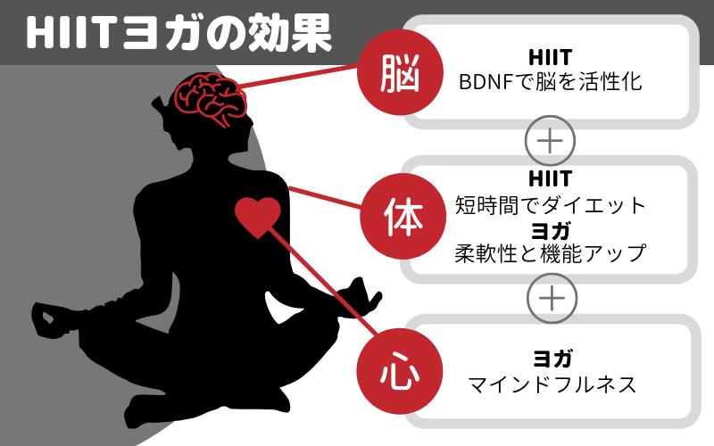 HIITヨガの効果は脳、体、心に働きかけてくれる!