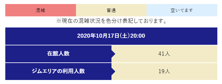 スポーツクラブエンターテインメントA-1笹塚店 混雑状況